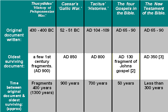 Comparison of some historical documents on how soon after the events were they written and oldest surviving documents. See Appendix 1 for full explanation.